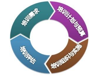 企业培训管理体系